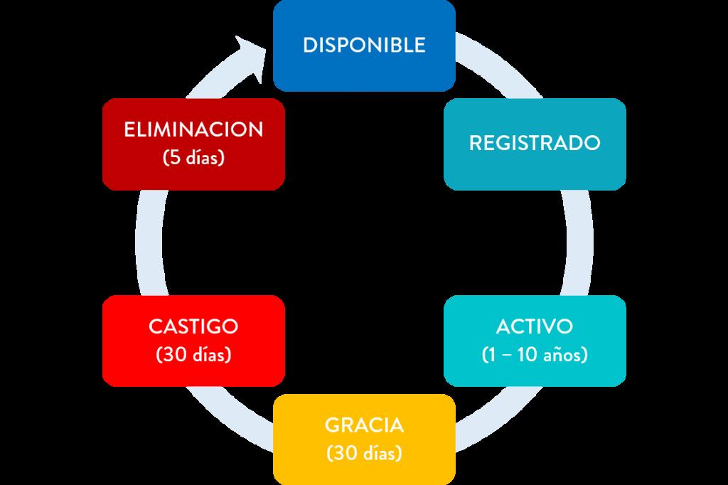 Ciclo de vida de dominio | emprende360.net