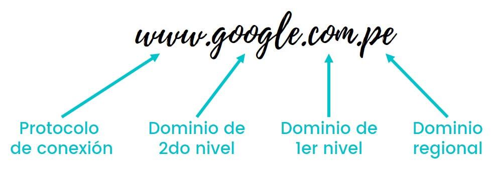 Estructura de un dominio   emprende360.net